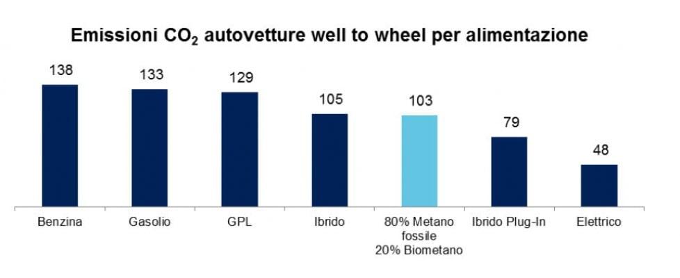 Volkswagen a tutto biometano