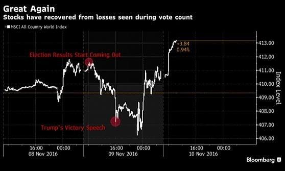 I mercati rivalutano Trump, Il Dow Jones sale al nuovo record ma il Nasdaq non ha fiducia