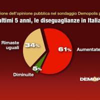 La percezione della disuguaglianza in Italia: indagine Demopolis per Oxfam