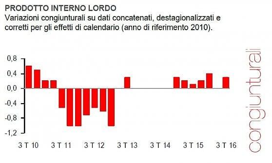 L'Eurozona alla prova della crescita: l'Italia si rafforza e fa meglio della Germania
