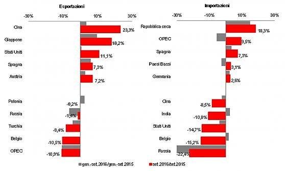 Si raffredda il commercio estero a settembre