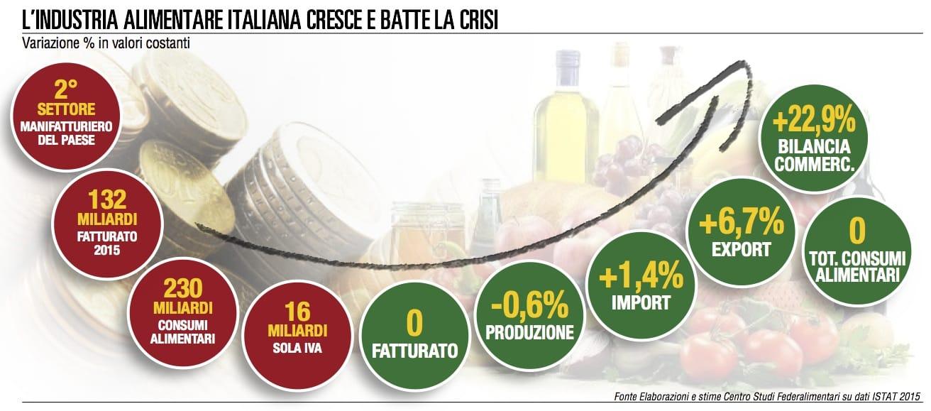 Italiani, buongustai appassionati. E cercano cibo sicuro