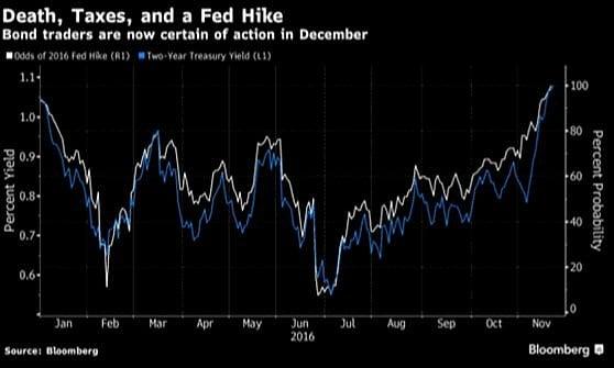 Mercati positivi con le materie prime e i record di Wall Street