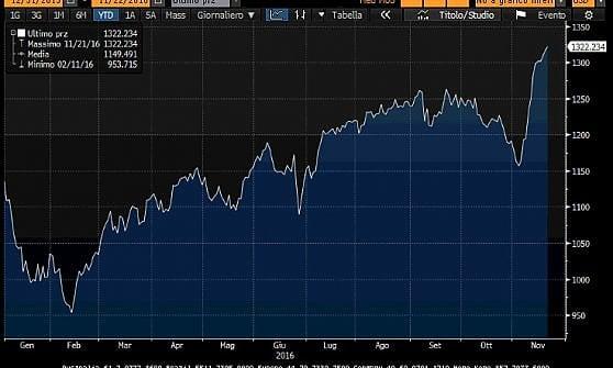La luna di miele di Trump con i mercati: Wall Street da record, brindano le Pmi americane