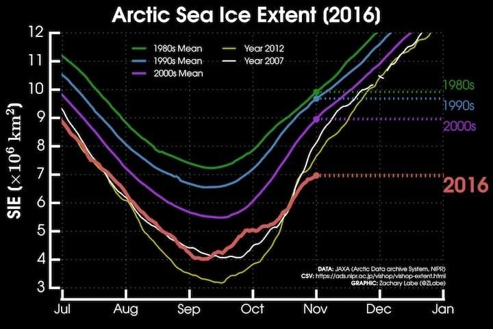 L'Artico rovente, fino a 20 gradi più caldo. E la calotta glaciale tocca nuovi minimi