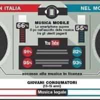Musica per i bravi Millennials: