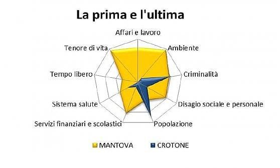 Qualità della vita, Mantova spodesta Trento. Roma scivola tra le province peggiori