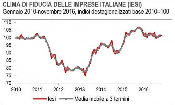Fiducia degli italiani al palo: ai minimi dal marzo 2014 sul futuro economico del Paese