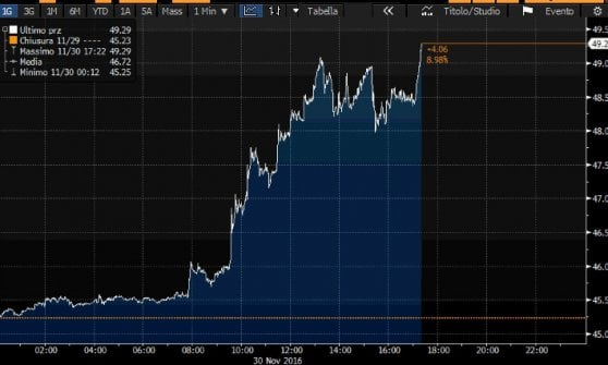 Accordo Opec per il taglio alla produzione, il petrolio vola