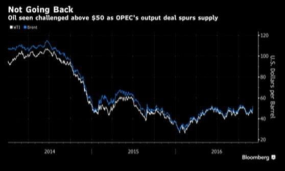 Petrolio superstar con l'accordo Opec. Bond, un novembre da -1.700 miliardi