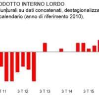 La luce in fondo al tunnel della crisi: segnali di inversione, dall'Istat al traffico dei...