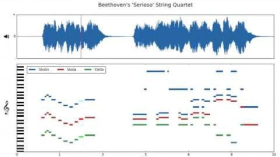 L'intelligenza artificiale suona come Bach: è MusicNet