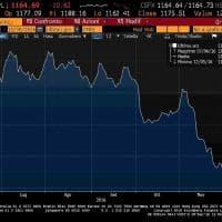 I mercati non crollano e l'oro-bene rifugio perde smalto