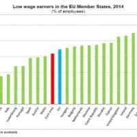 """Stipendi, l'Italia tra i Paesi Ue con meno lavoratori a """"basso reddito"""""""
