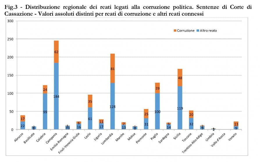 La mappa della corruzione: ora sono Comuni e Regioni l'habitat dei predatori