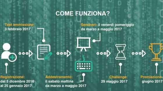 CyberChallenge, parte il programma di 'addestramento' per hacker universitari