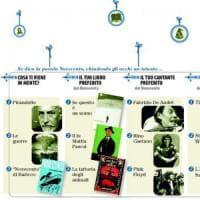 Da Primo Levi ai dischi in vinile: cosa salveranno del Novecento i ragazzi del '99