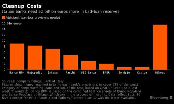 """Mps chiude la conversione dei bond. Dal governo 20 mld per le banche, """"ma ne servono 52"""""""