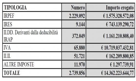 Fisco, rimborsati 14 miliardi dalle Entrate. Nel 2017 le famiglie risparmieranno 2,9 miliardi