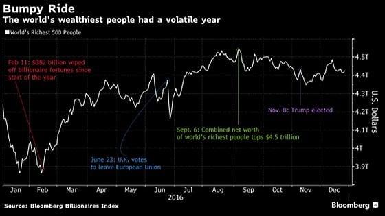 Il 2016 ha fruttato 237 miliardi ai più ricchi. E gli americani ringraziano Trump