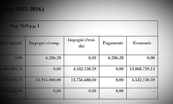 Auto elettrica, fallimento italiano. La Corte dei conti: su 50 milioni disponibili, spesi solo 6286 euro