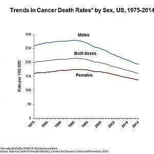 Cancro, mai così poche le vittime negli Usa