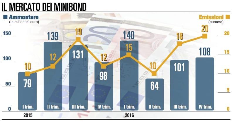 Minibond, il mercato prende sprint