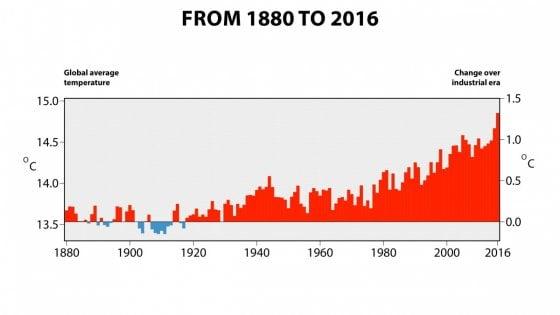 è ufficiale: il 2016 è stato anno più caldo mai registrato