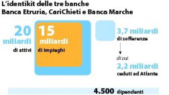 Ubi offre un euro per le tre banche ripulite, al sistema l ...