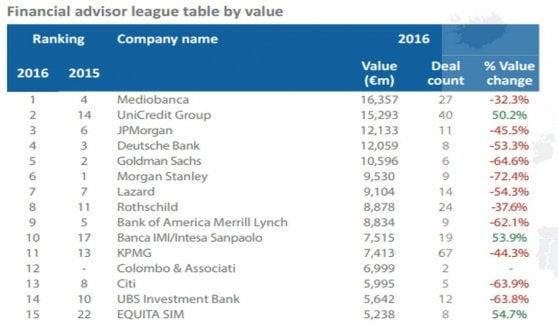 Fusioni e acquisizioni, anno record in Italia. Nonostante le tante incertezze