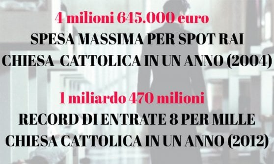 Otto per mille, la Chiesa imperversa con i suoi spot e si mangia la fetta più grande