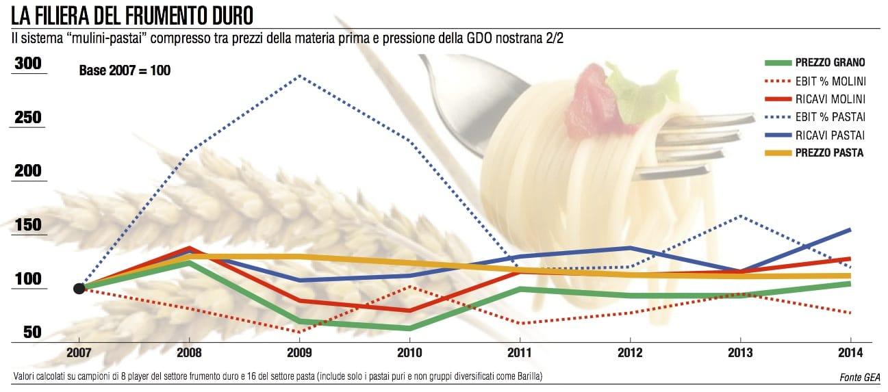 Pasta, industria ko: crolla la quota di mercato