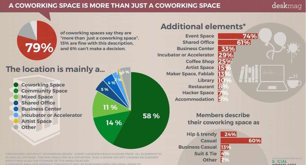 Global Coworking Survey 2017 di Deskmag, in collaborazione con SocialWorkplaces