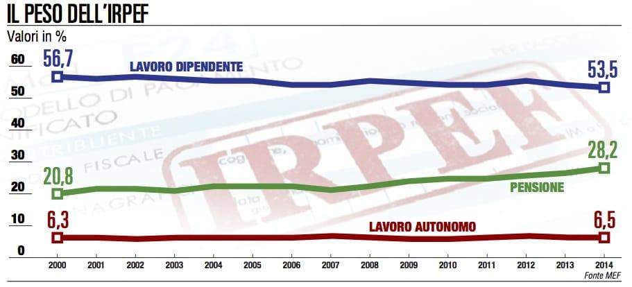 L'iniquo peso dell'Irpef: l'80% su pensionati e dipendenti