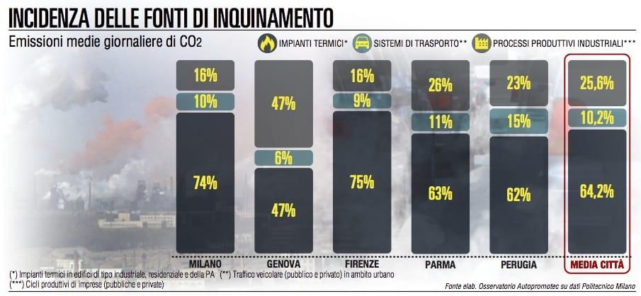CO2, il riscaldamento domestico inquina 6 volte più dei trasporti