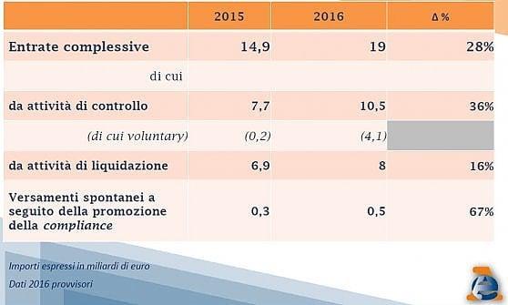 Evasione, i risultati delle Entrate: recuperati 19 miliardi nel 2016