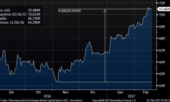 Il rialzo dei tassi della Fed si avvicina, il dollaro si rafforza