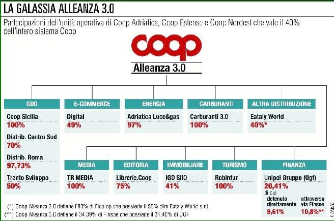 5c57d9466b Coop Alleanza 3.0 sfida Amazon sul fresco a domicilio - Food ...