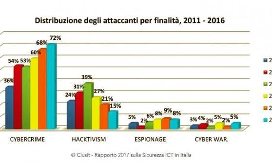 Cybercrimine, il nostro anno peggiore: rapporto Clusit 2017, l'Italia preda degli hacker
