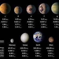 """Amaury Triaud: """"Entro 25 anni sapremo se ospitano forme aliene"""""""