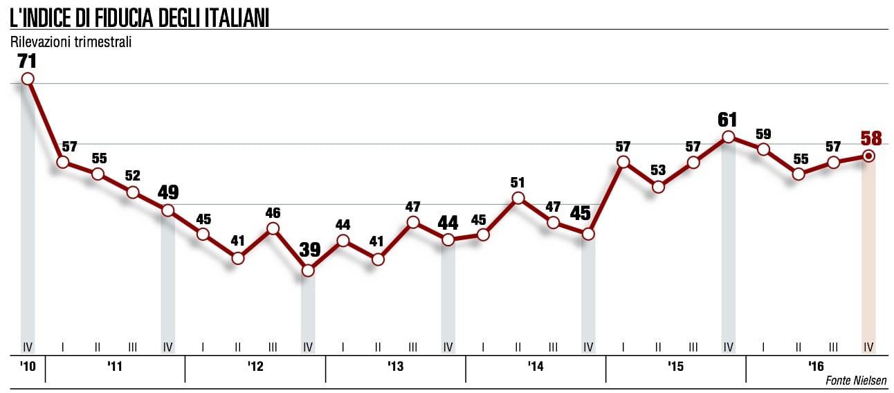 Indice fiducia, la timida crescita italiana