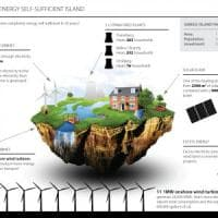 La scommessa dell'isola di Samsø, capitale dell'energia pulita