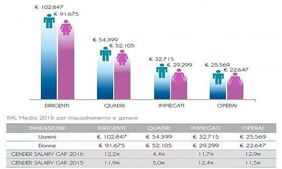 Donne sempre più presenti sul lavoro. Ma il divario in busta paga supera 3mila euro