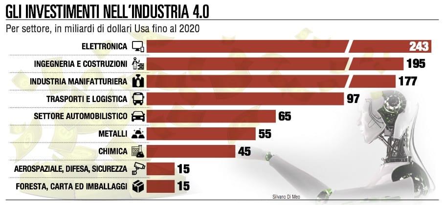 Industria 4.0, non solo tecnologia: la vera sfida è culturale