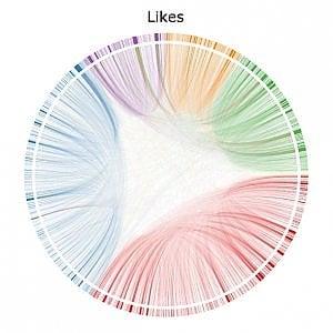 Facebook, un mondo di notizie. Ma noi leggiamo sempre le stesse