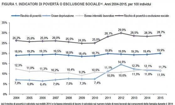 """In arrivo il reddito di inclusione per 1,8 milioni di persone. Ma i poveri """"assoluti"""" sono 4,6 milioni"""