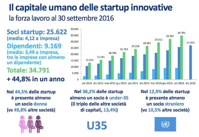 Fonte: Ministero per lo Sviluppo Economico; Relazione Annuale 2016 sullo  stato di attuazione e sull'impatto delle policy per startup e Pmi  innovative