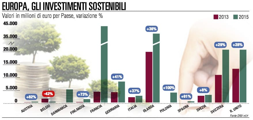 """Il """"business sostenibile"""" conquista le aziende italiane"""