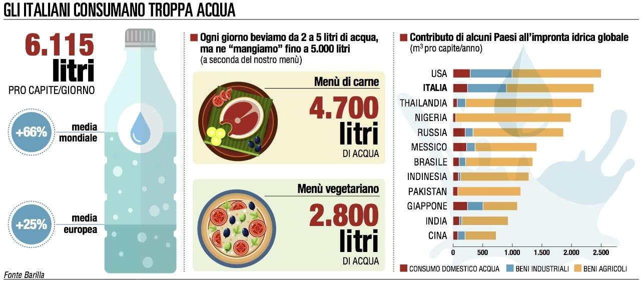 Acqua, la grande sete del Pianeta Terra, consumi boom