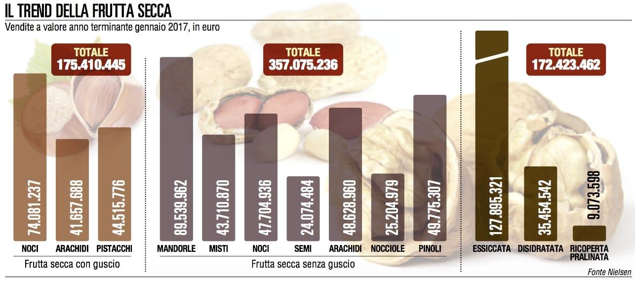 La frutta secca, più salute a consumatori e Gdo